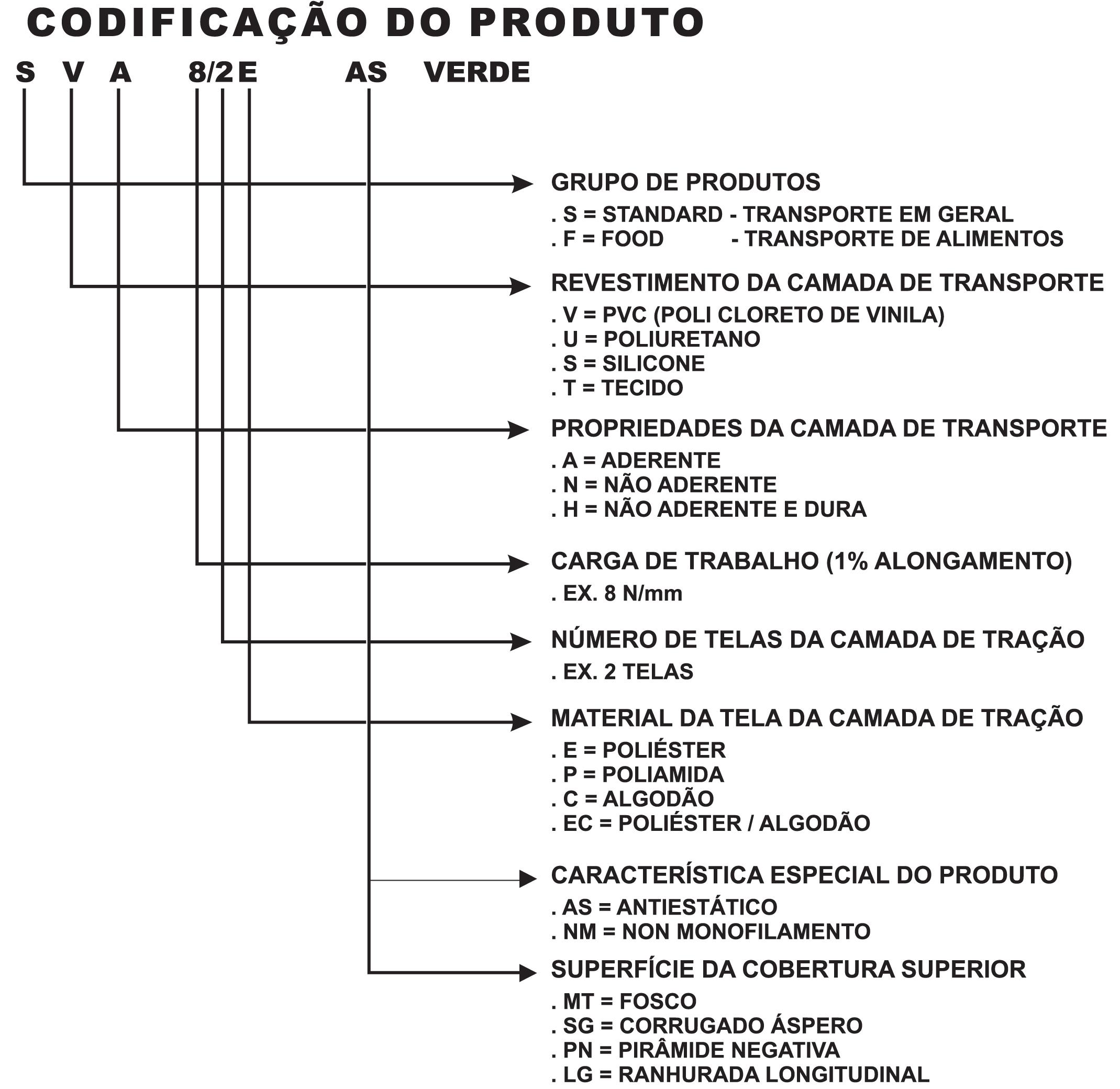 codificacao-do-produto-transportadora
