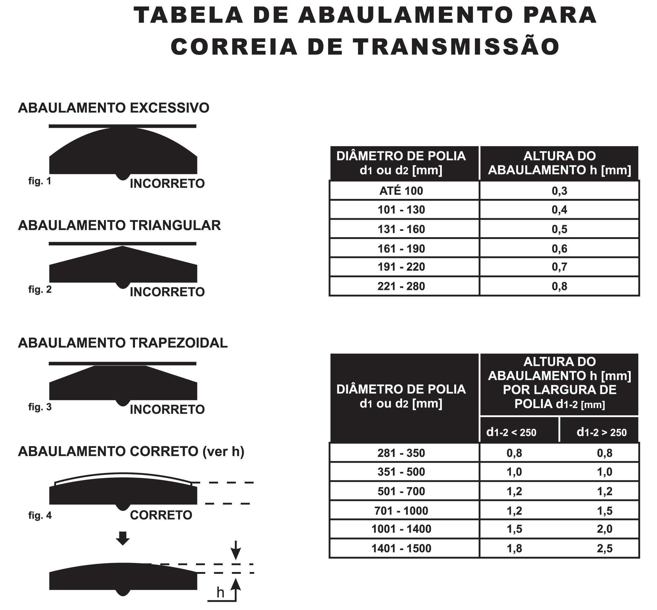 tabela-de-abaulamento-transportadora